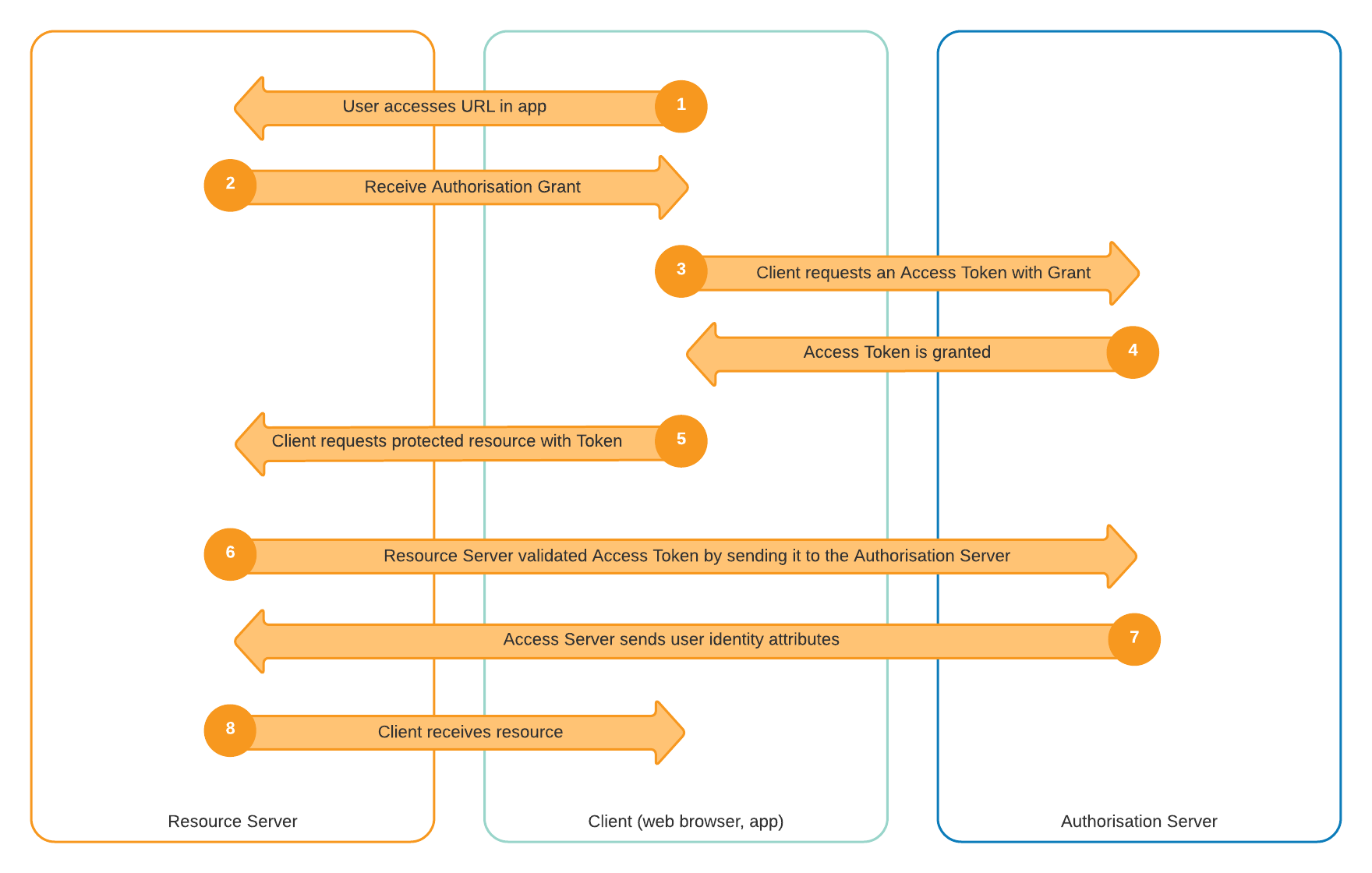 Diagram of OAuth workflow