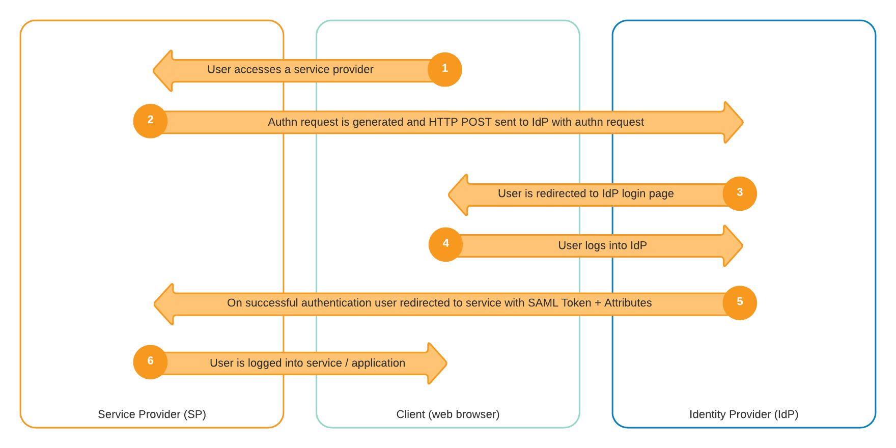 Diagram of SAML workflow